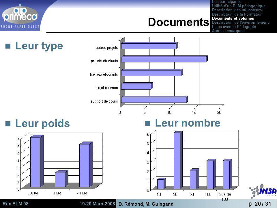 Documents Leur type Leur poids Leur nombre Les participants