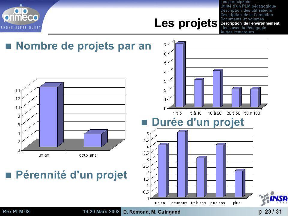 Les projets Nombre de projets par an Durée d un projet