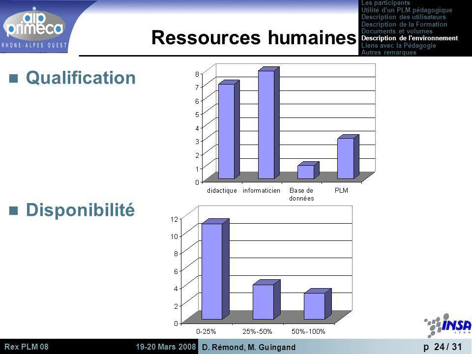 Ressources humaines Qualification Disponibilité Les participants