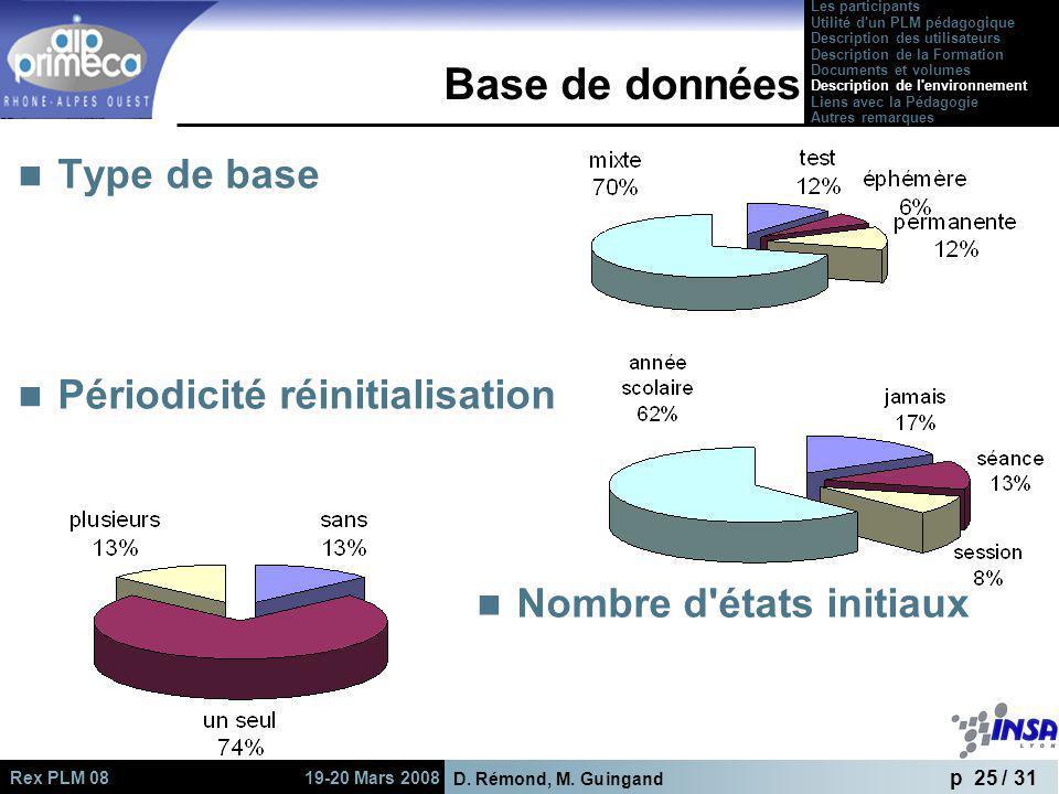 Base de données Type de base Périodicité réinitialisation