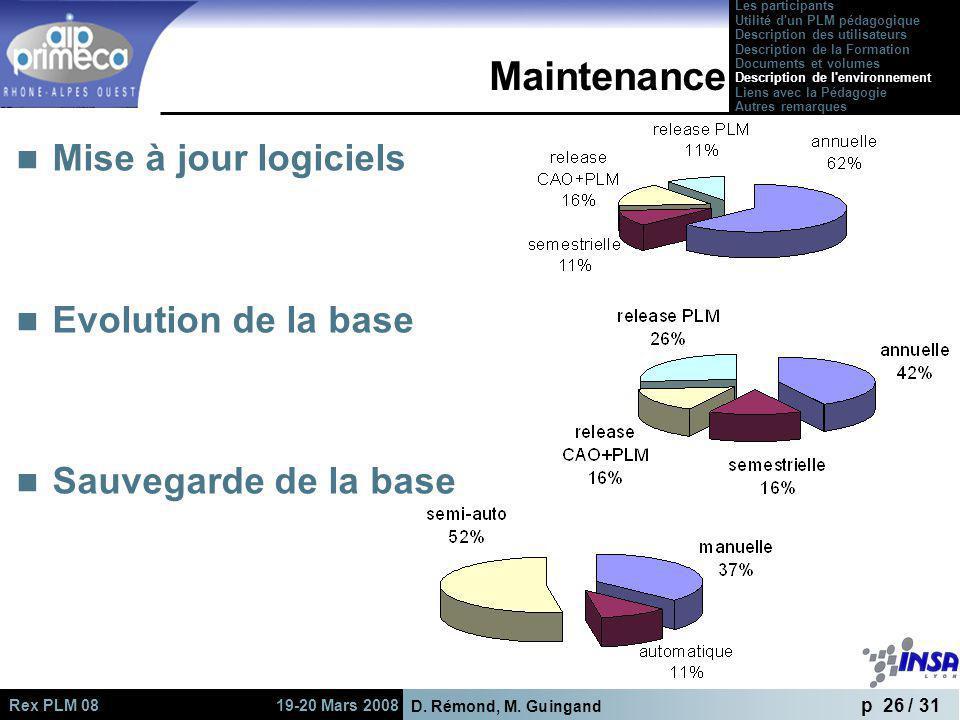 Maintenance Mise à jour logiciels Evolution de la base