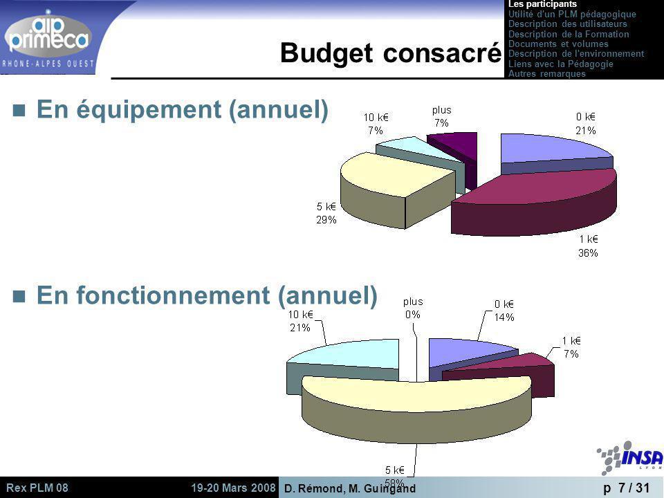 Budget consacré En équipement (annuel) En fonctionnement (annuel)