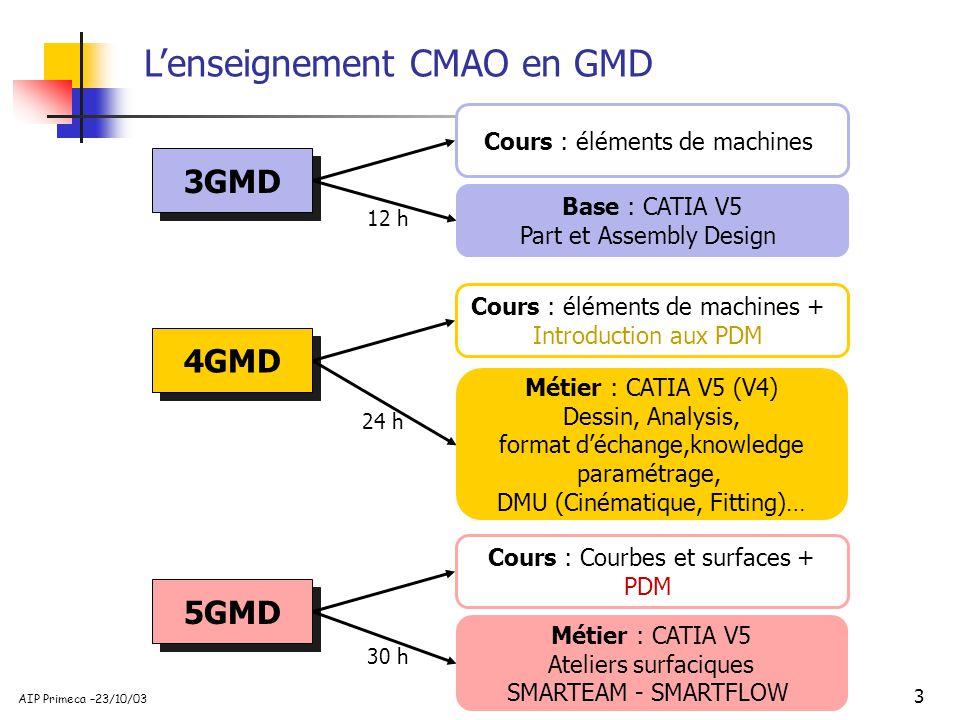 L'enseignement CMAO en GMD