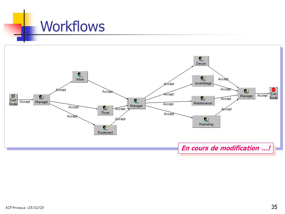 Workflows En cours de modification …!