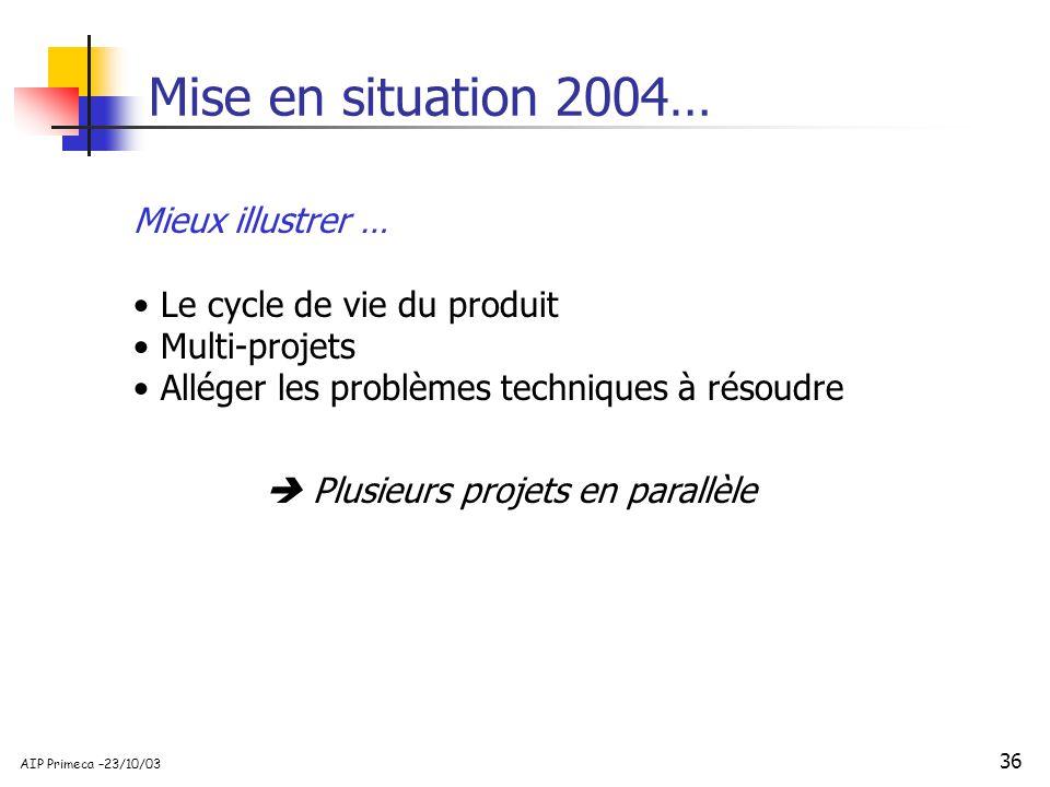 Mise en situation 2004… Mieux illustrer … Le cycle de vie du produit