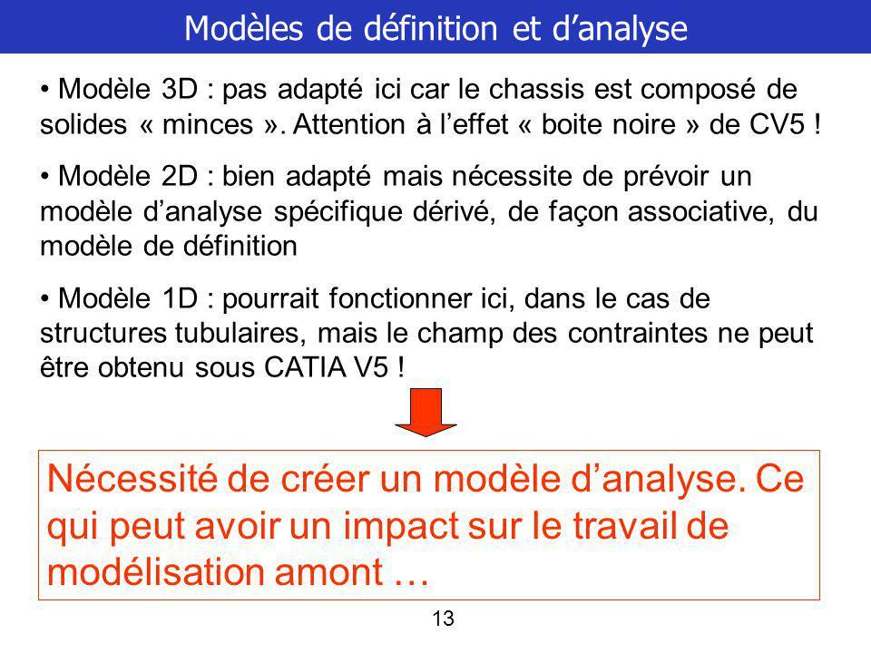 Modèles de définition et d'analyse