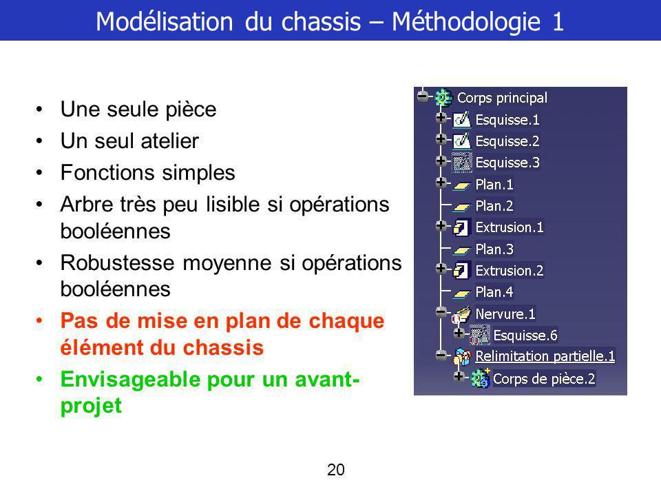 Modélisation du chassis – Méthodologie 1