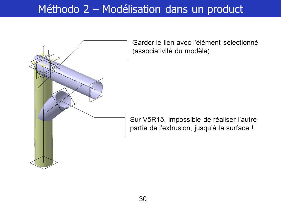 Méthodo 2 – Modélisation dans un product