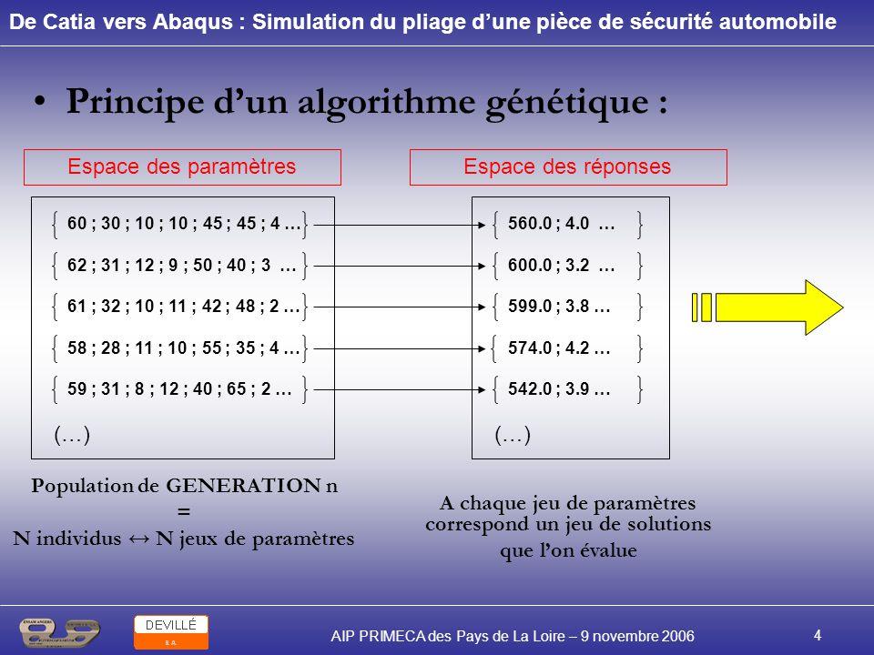 Principe d'un algorithme génétique :