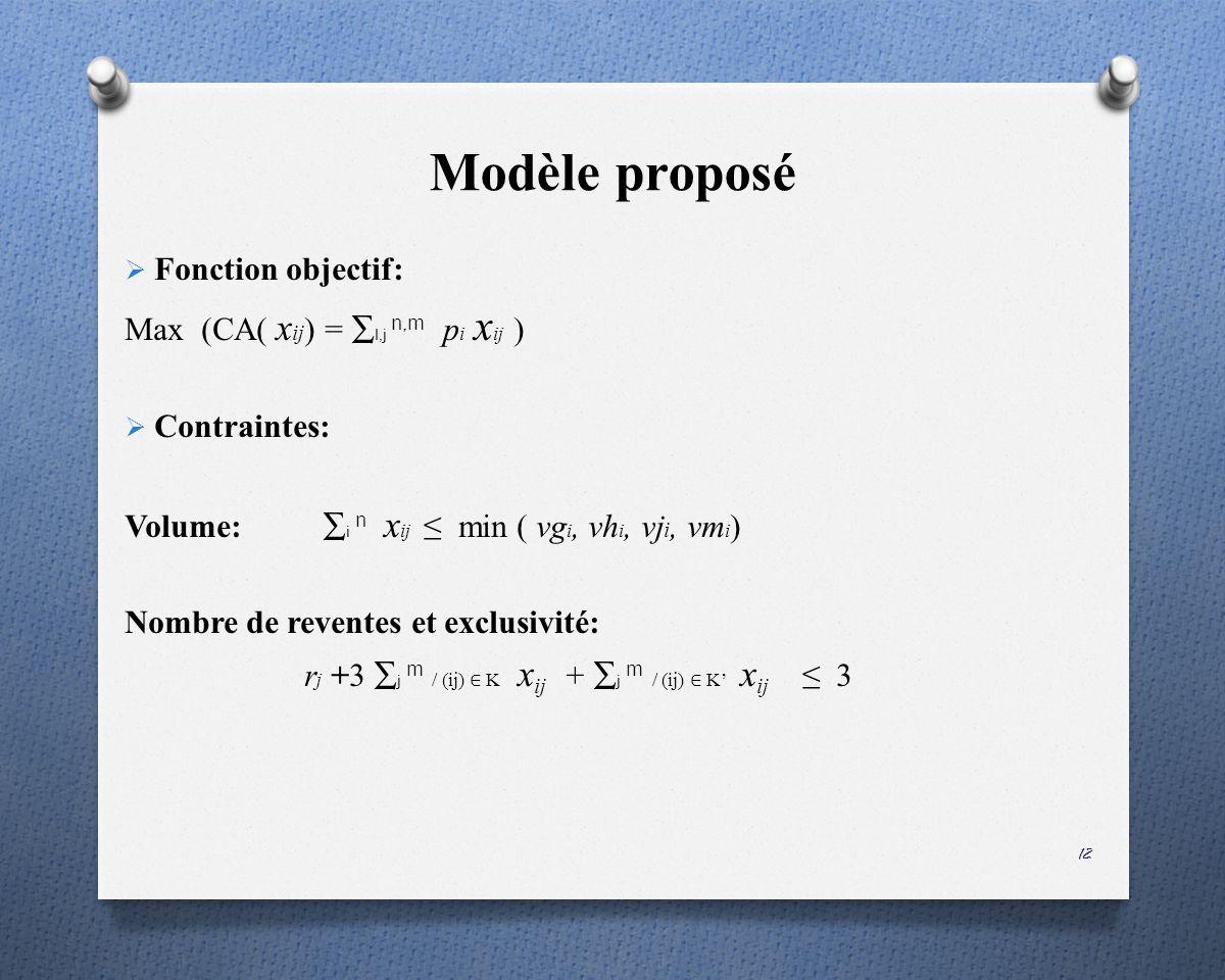 Modèle proposé Fonction objectif: Max (CA( xij) = ∑I,j n,m pi xij )