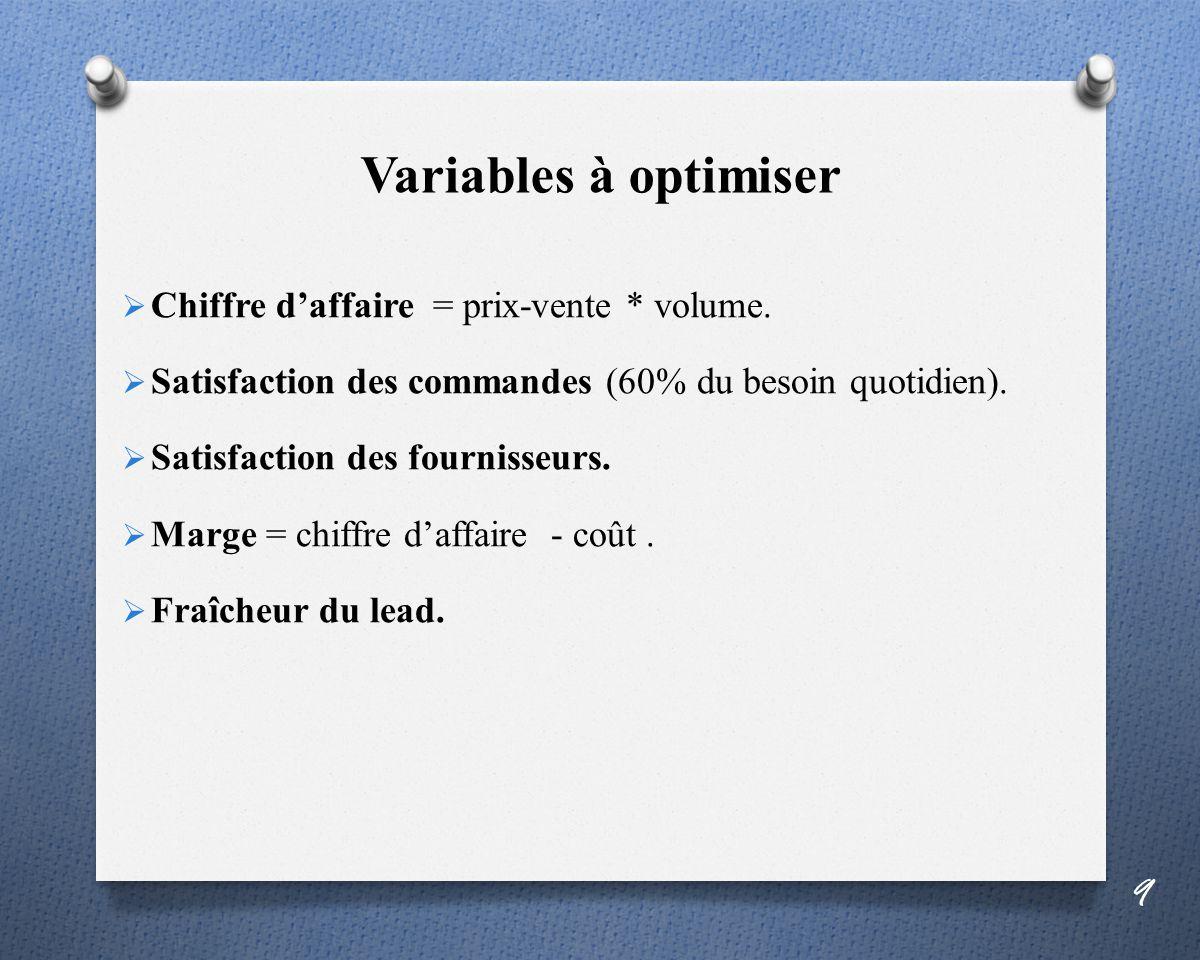 Variables à optimiser Chiffre d'affaire = prix-vente * volume.