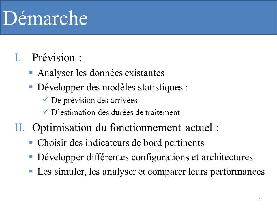 Démarche Prévision : Optimisation du fonctionnement actuel :