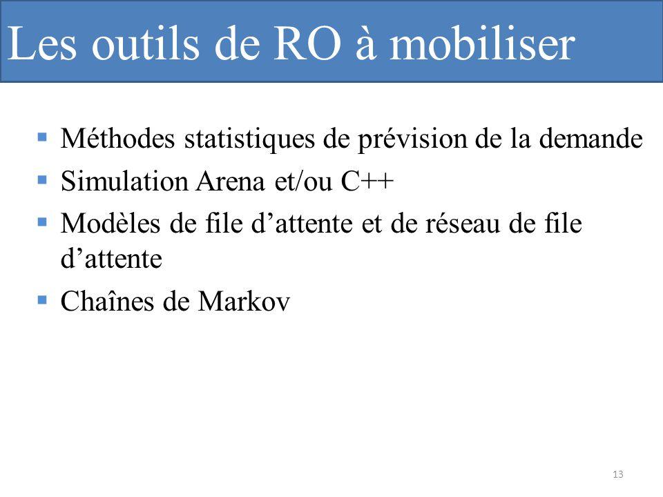 Les outils de RO à mobiliser
