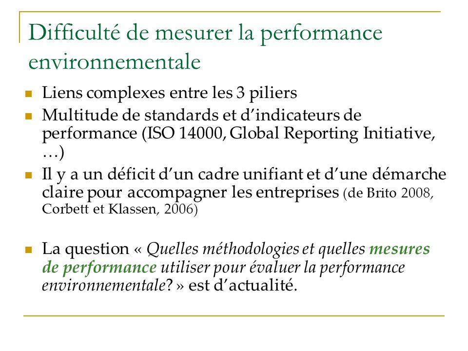 Difficulté de mesurer la performance environnementale