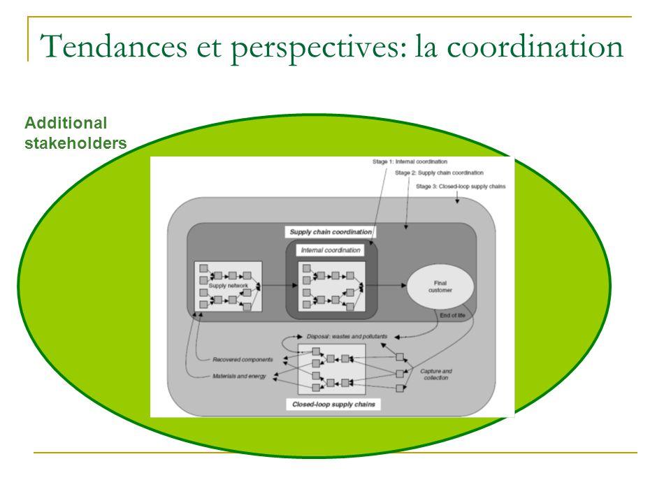 Tendances et perspectives: la coordination