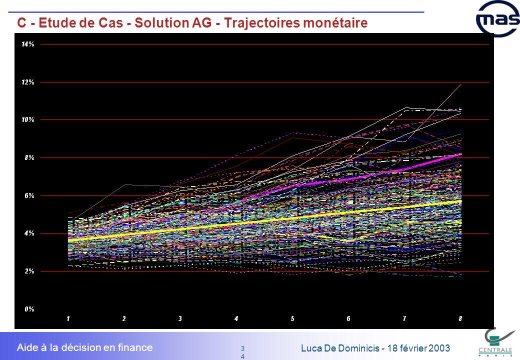 C - Etude de Cas - Solution AG - Trajectoires monétaire