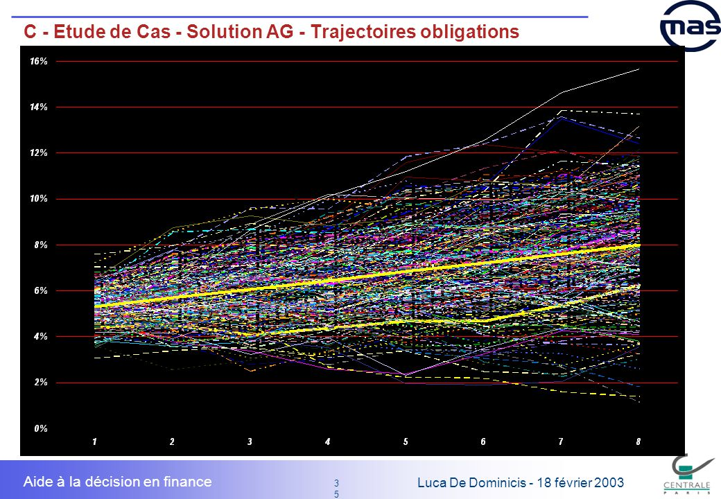 C - Etude de Cas - Solution AG - Trajectoires obligations