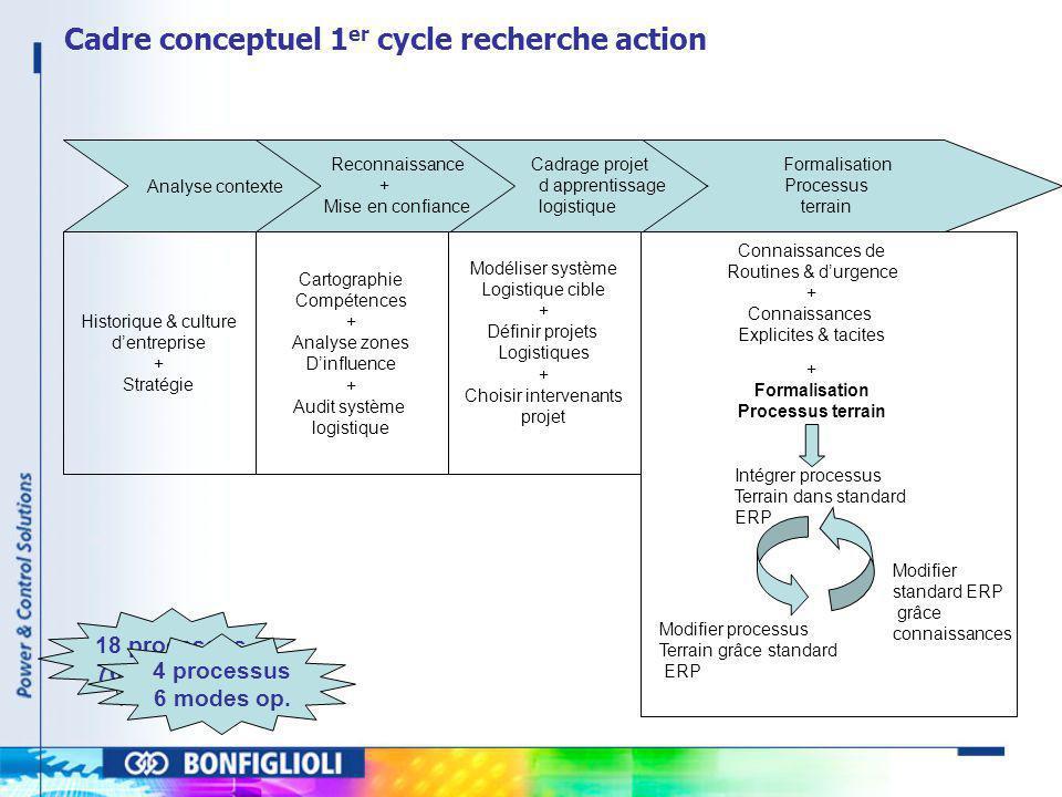 Cadre conceptuel 1er cycle recherche action