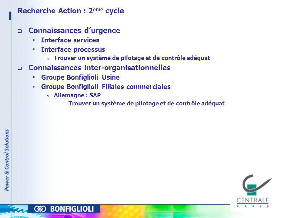 Recherche Action : 2ème cycle