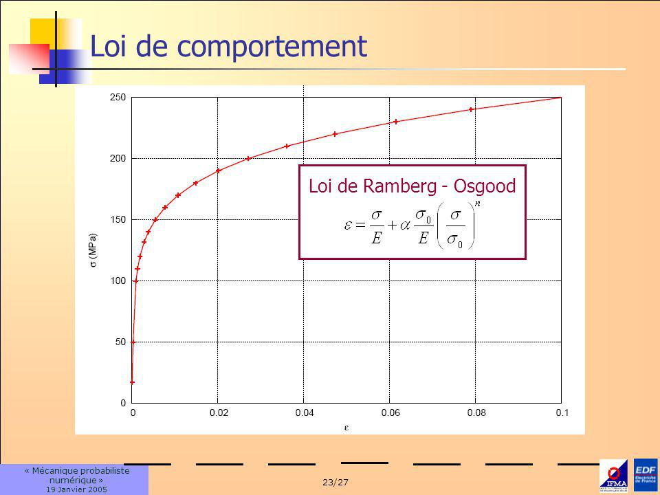 Loi de comportement Loi de Ramberg - Osgood