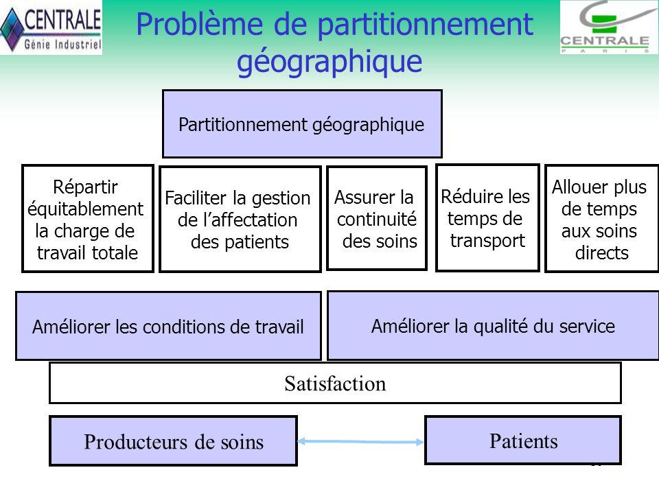 Problème de partitionnement géographique
