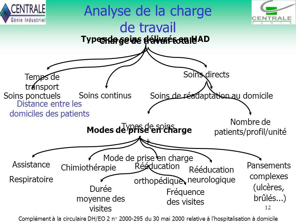 Analyse de la charge de travail Types de soins délivrés en HAD