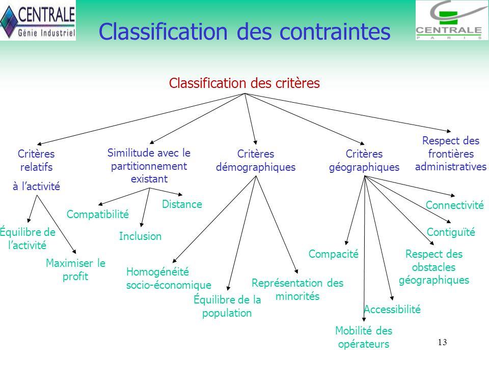Classification des contraintes