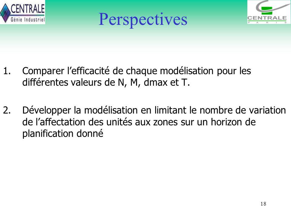 Perspectives Comparer l'efficacité de chaque modélisation pour les différentes valeurs de N, M, dmax et T.