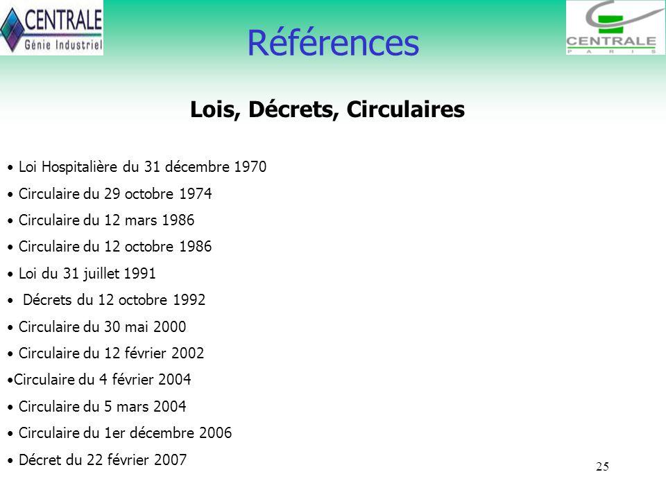 Lois, Décrets, Circulaires
