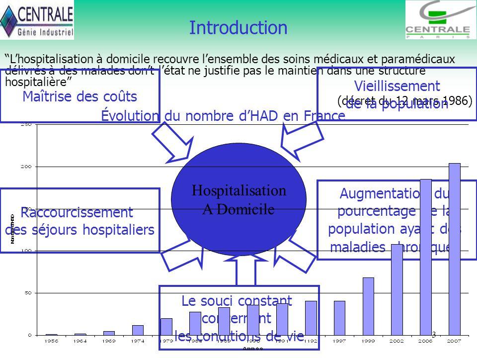 Introduction Hospitalisation A Domicile Vieillissement