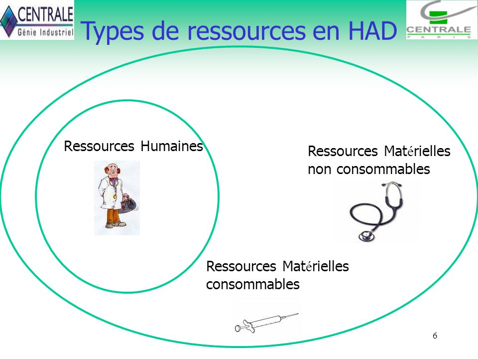 Types de ressources en HAD