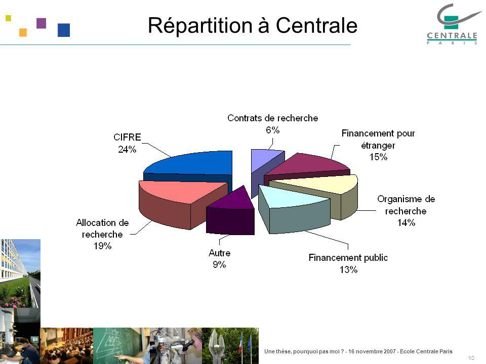 Répartition à Centrale