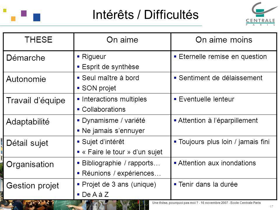 Intérêts / Difficultés