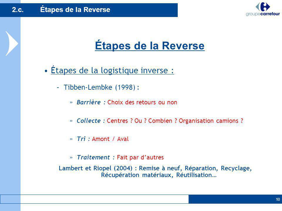 Étapes de la Reverse Étapes de la logistique inverse :