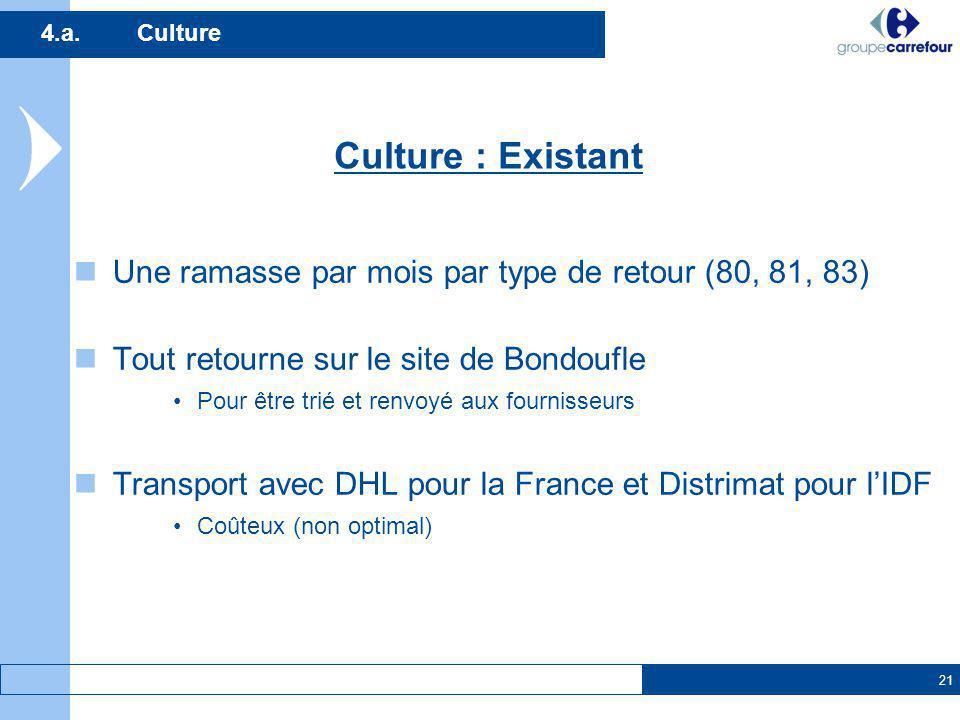 4.a. Culture Culture : Existant. Une ramasse par mois par type de retour (80, 81, 83) Tout retourne sur le site de Bondoufle.