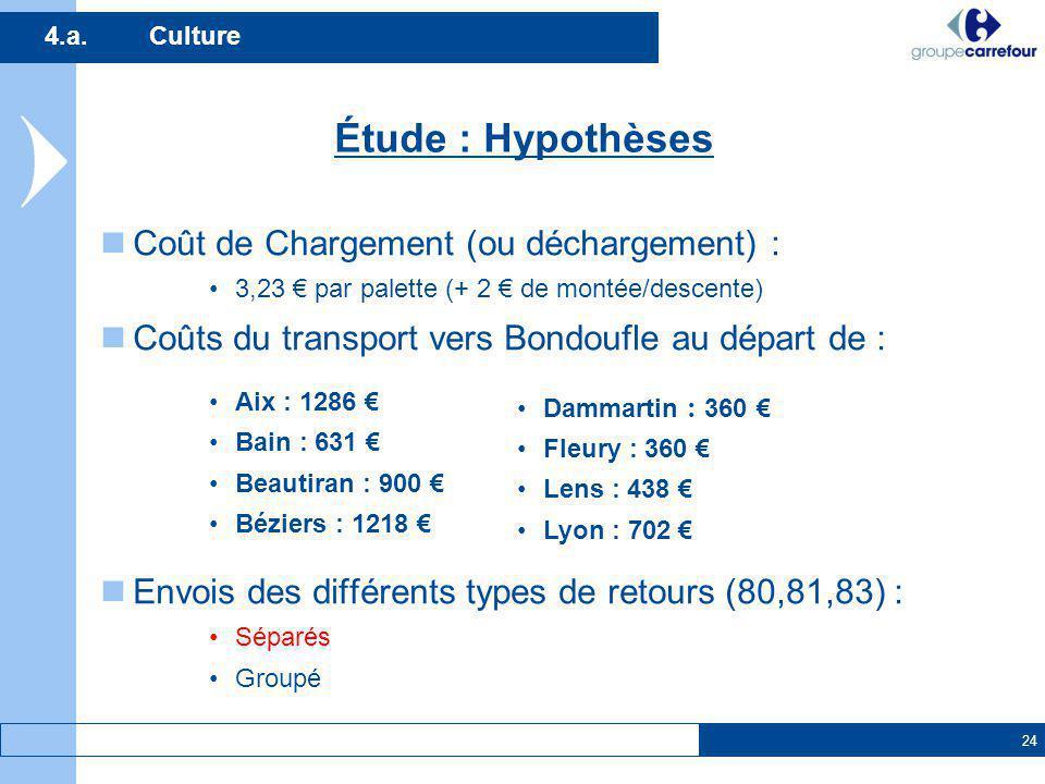 Étude : Hypothèses Coût de Chargement (ou déchargement) :