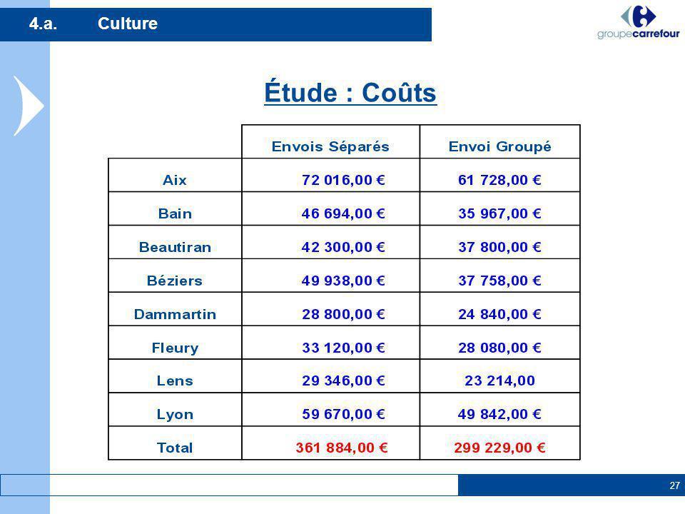 4.a. Culture Étude : Coûts