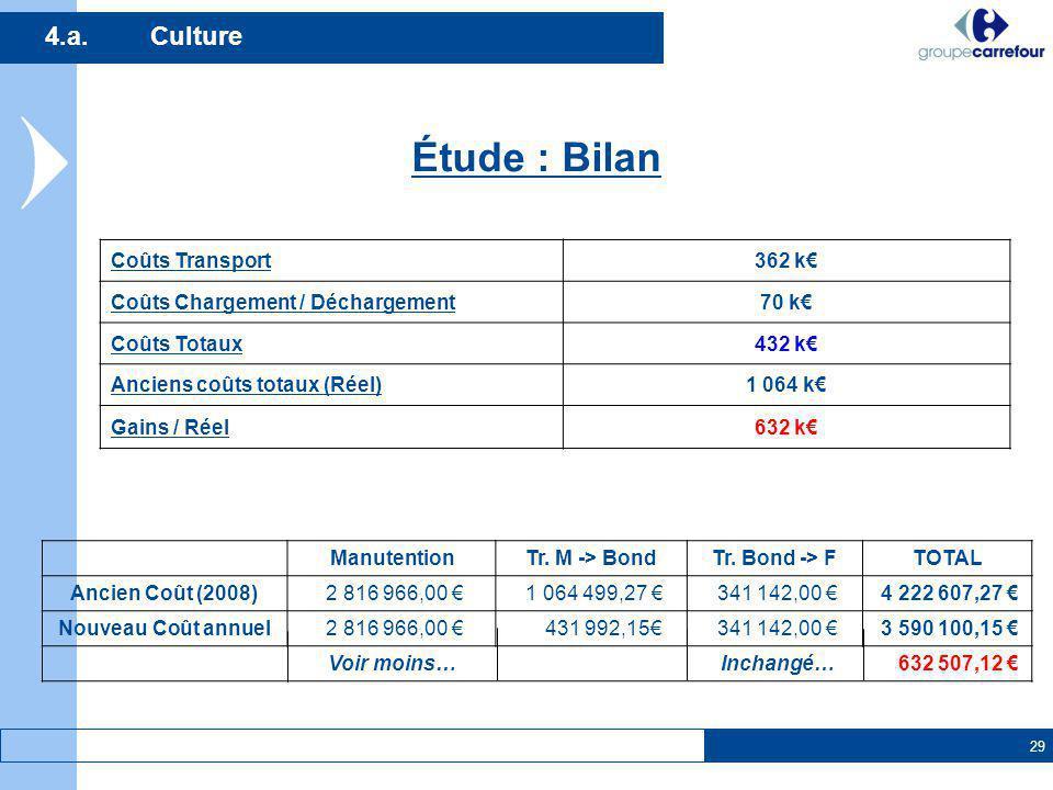 Étude : Bilan 4.a. Culture Coûts Transport 362 k€