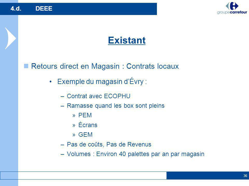 Existant Retours direct en Magasin : Contrats locaux