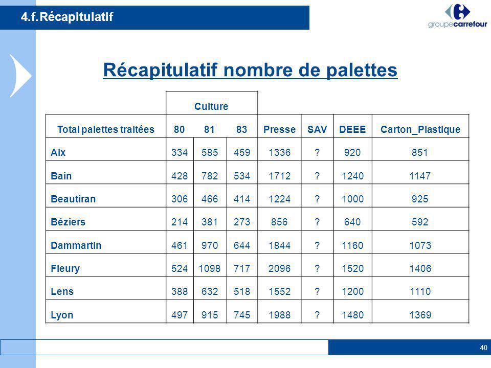 Récapitulatif nombre de palettes Total palettes traitées