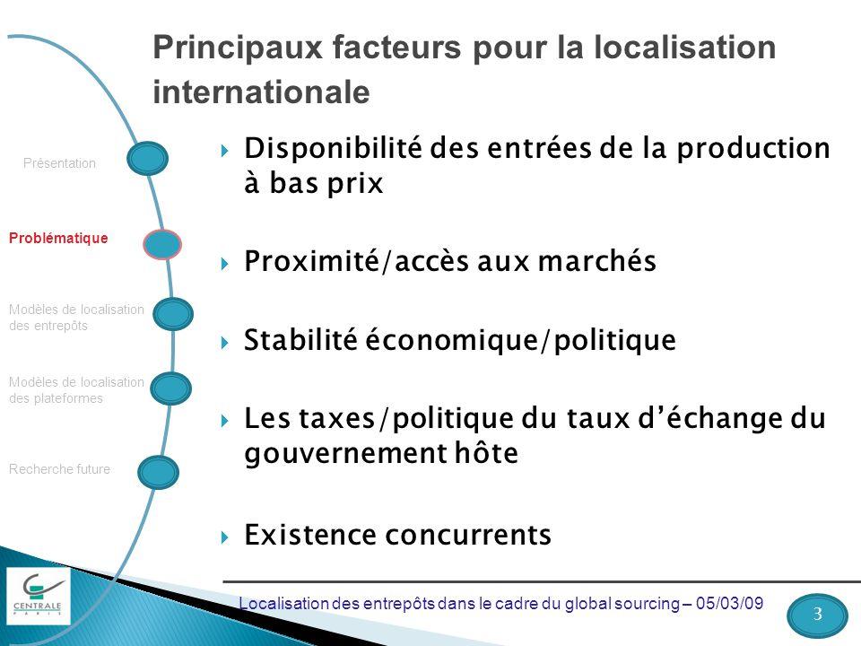 Principaux facteurs pour la localisation internationale