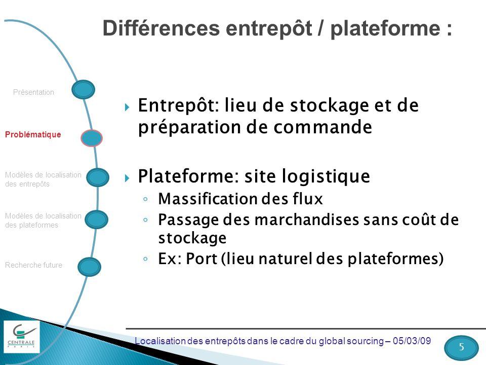 Différences entrepôt / plateforme :