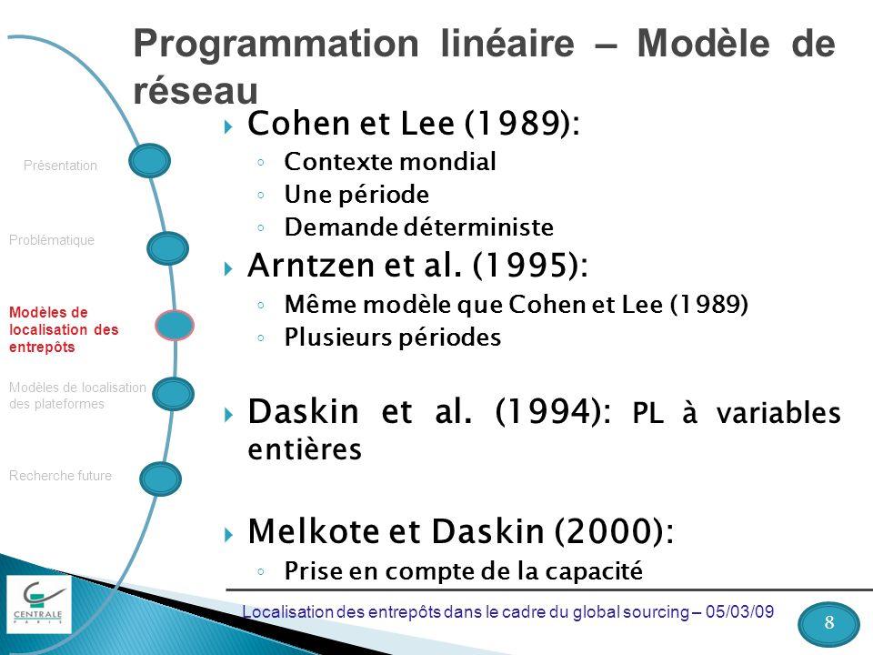 Programmation linéaire – Modèle de réseau