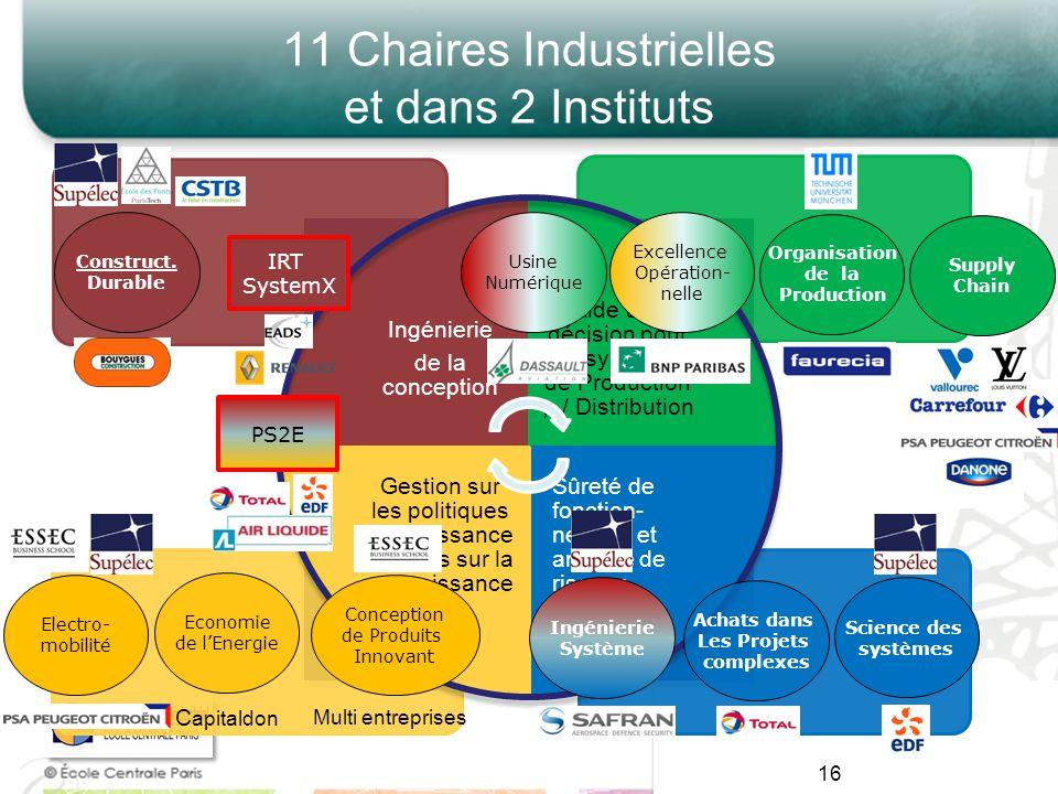 11 Chaires Industrielles et dans 2 Instituts