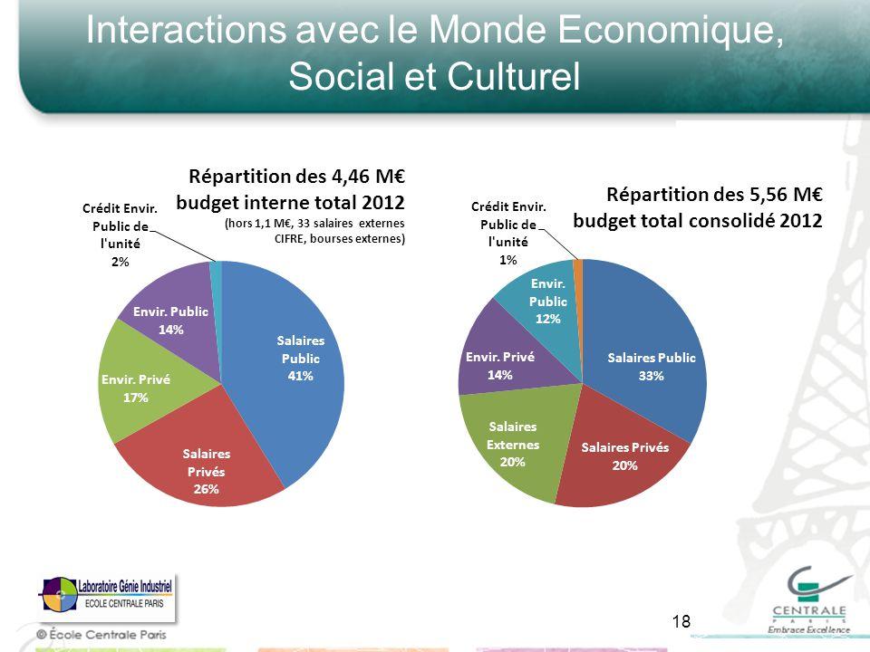 Interactions avec le Monde Economique, Social et Culturel