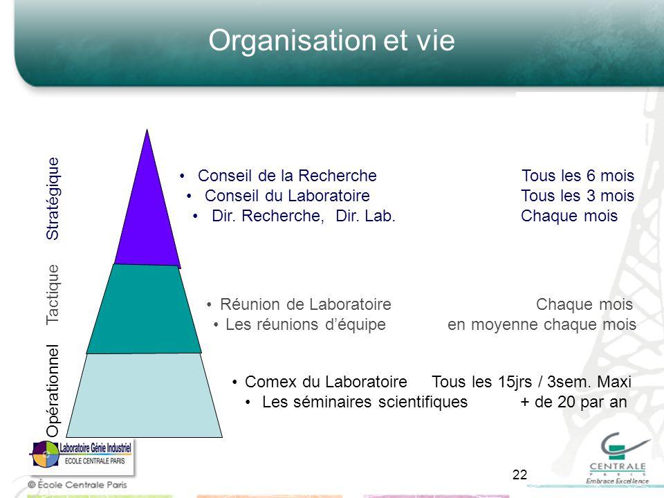 Organisation et vie Stratégique