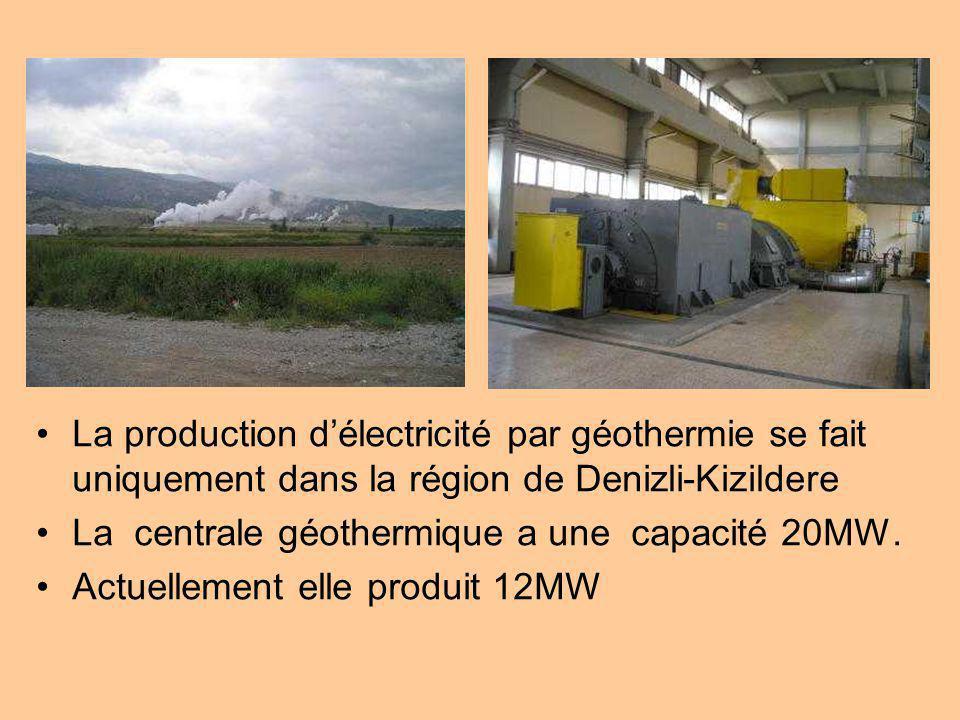 La production d'électricité par géothermie se fait uniquement dans la région de Denizli-Kizildere