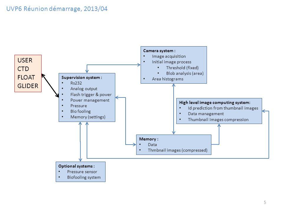 UVP6 Réunion démarrage, 2013/04