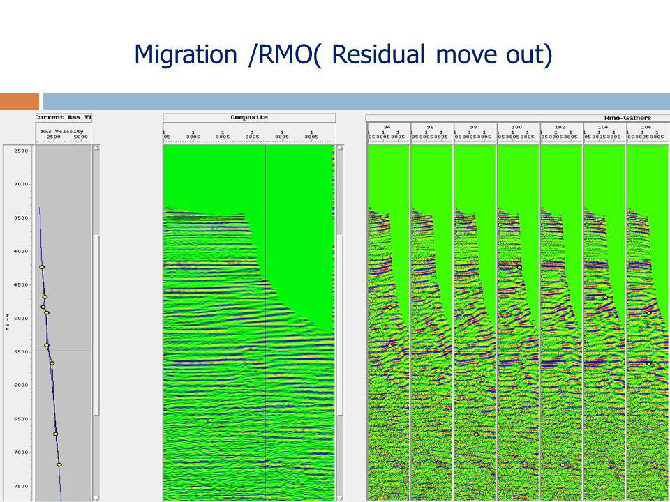 Migration /RMO( Residual move out)