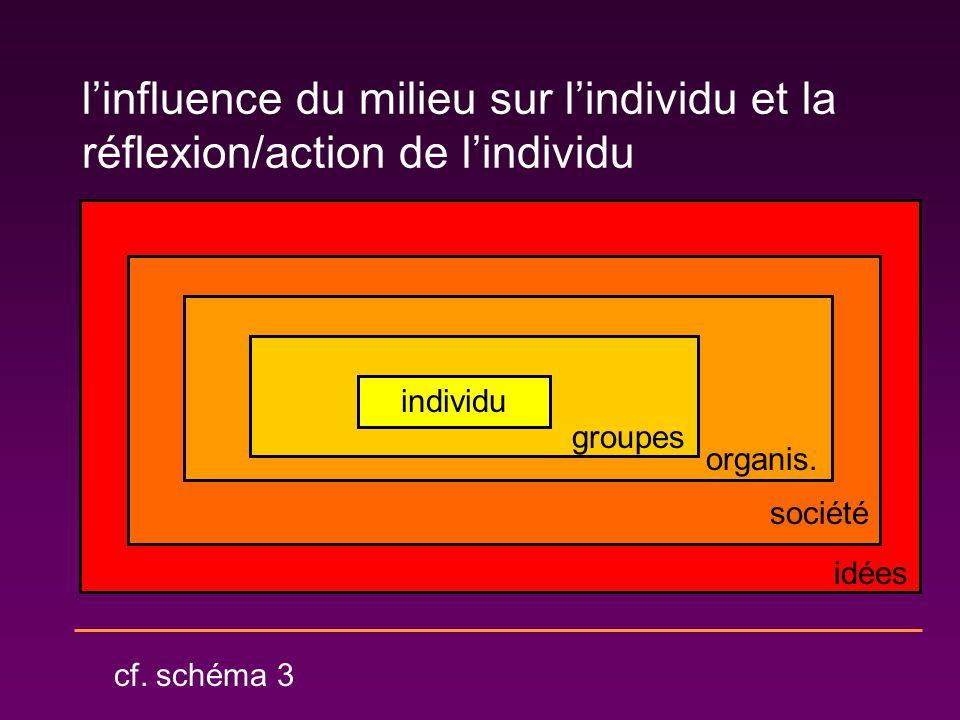 l'influence du milieu sur l'individu et la réflexion/action de l'individu
